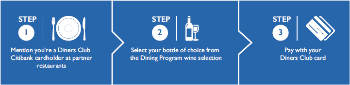 Citibank Dining Program